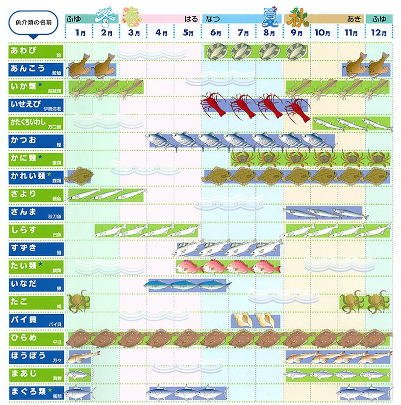 おさかなカレンダー